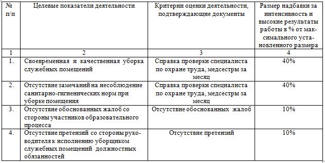 Инструкция + По Уборке Производственных Помещений