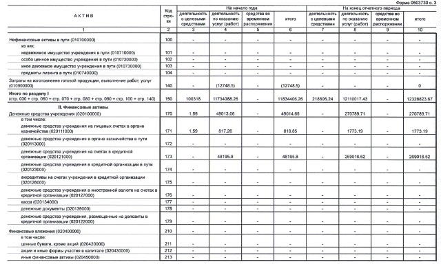 баланс на 1 января 2014 (3)