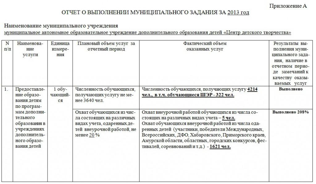 ОТЧЕТ О ВЫПОЛНЕНИИ МУНИЦИПАЛЬНОГО ЗАДАНИЯ ЗА 2013 год (1)